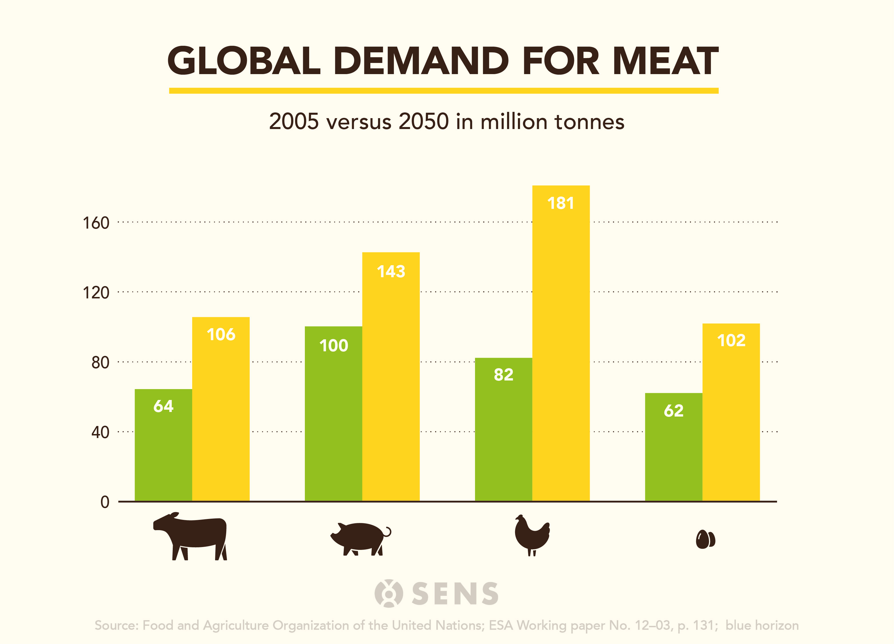 meat-demand-global-2010-2050 global-2.jpg